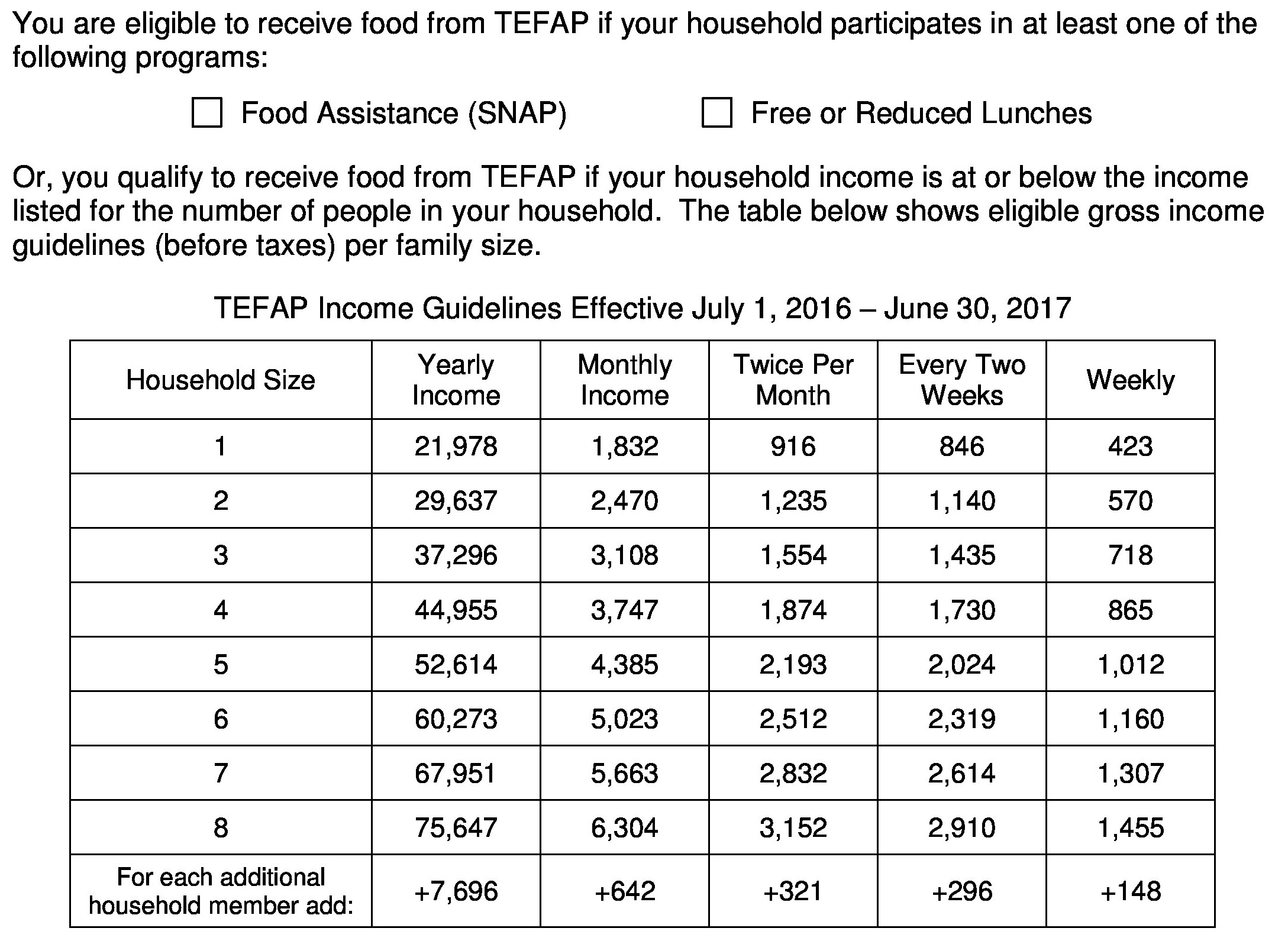 Food Assistance Program Income Guidelines